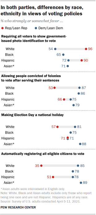 Chart shows in both parties, differences by race, ethnicity in views of voting policies