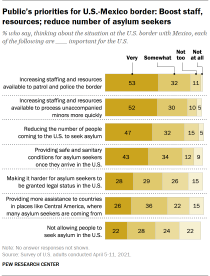 Chart shows public's priorities for U.S.-Mexico border: Boost staff, resources; reduce number of asylum seekers