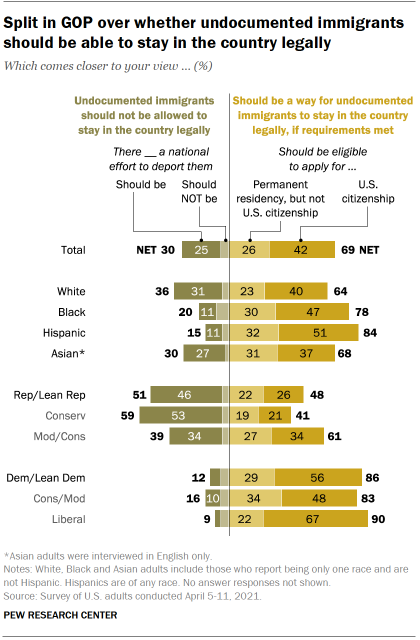 Chart shows split in GOP over whether undocumented immigrants should be able to stay in the country legally