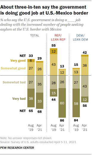 Chart shows about three-in-ten say the government is doing good job at U.S.-Mexico border