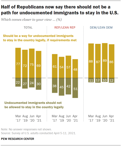 Chart shows half of Republicans now say there should not be a path for undocumented immigrants to stay in the U.S.