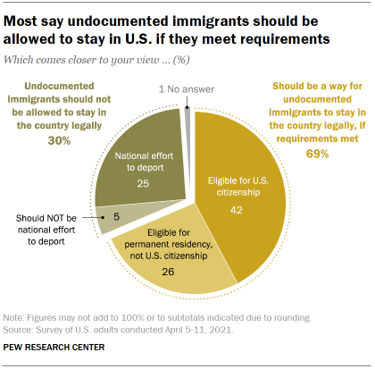 Chart shows most say undocumented immigrants should be allowed to stay in U.S. if they meet requirements