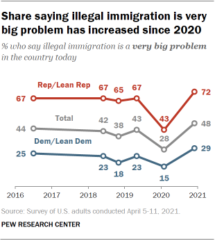 Chart shows share saying illegal immigration is very big problem has increased since 2020