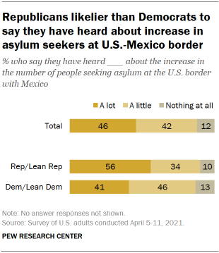 Chart shows Republicans likelier than Democrats to say they have heard about increase in asylum seekers at U.S.-Mexico border