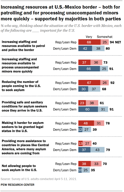 Chart shows increasing resources at U.S.-Mexico border – both for patrolling and for processing unaccompanied minors more quickly – supported by majorities in both parties
