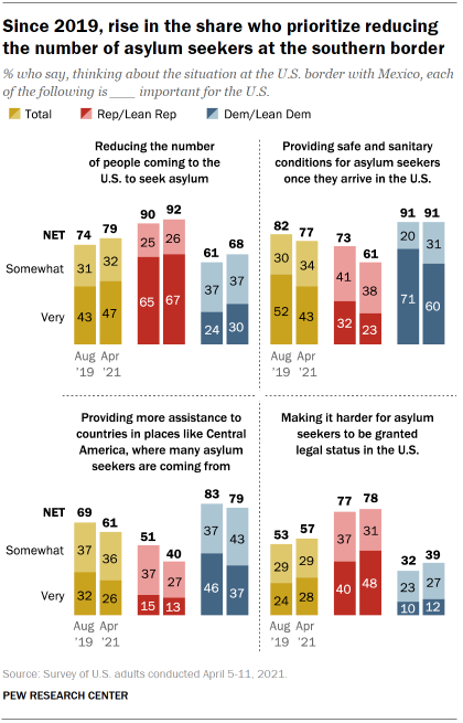 Chart shows since 2019, rise in the share who prioritize reducing the number of asylum seekers at the southern border