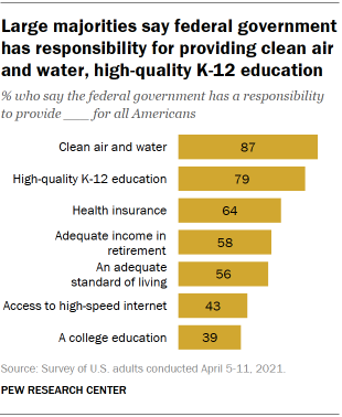Large majorities say federal government has responsibility for providing clean air and water, high-quality K-12 education