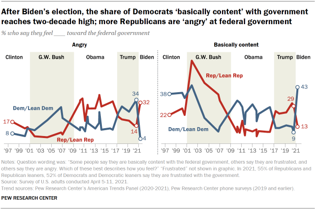 Chart shows after Biden's election, the share of Democrats 'basically content' with government reaches two-decade high; more Republicans are 'angry' at federal government