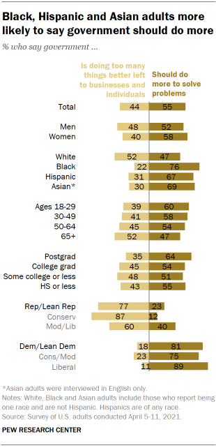 Chart shows Black, Hispanic and Asian adults more likely to say government should do more