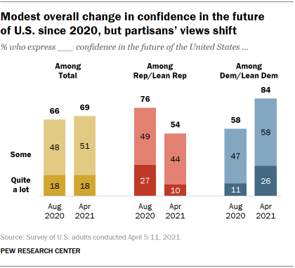 Chart shows modest overall change in confidence in the future of U.S. since 2020, but partisans' views shift