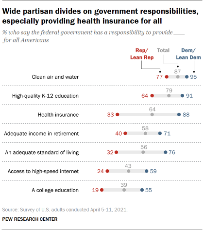 Chart shows wide partisan divides on government responsibilities, especially providing health insurance for all