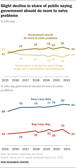 Chart shows slight decline in share of public saying government should do more to solve problems