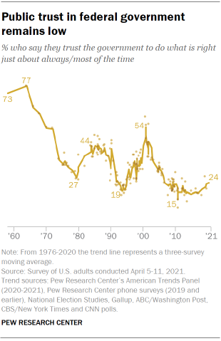 Chart shows public trust in federal government remains low