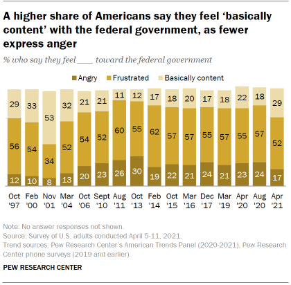 Chart shows a higher share of Americans say they feel 'basically content' with the federal government, as fewer express anger