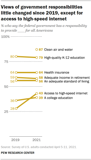 Chart shows views of government responsibilities little changed since 2019, except for access to high-speed internet