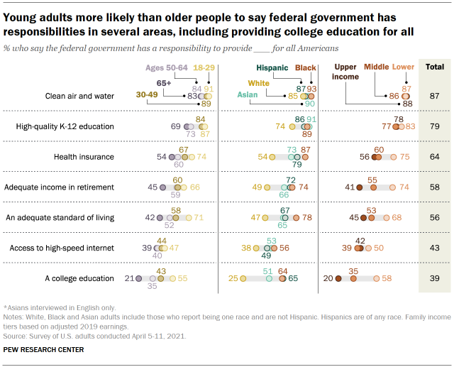 Chart shows young adults more likely than older people to say federal government has responsibilities in several areas, including providing college education for all