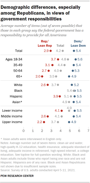 Chart shows demographic differences, especially among Republicans, in views of government responsibilities