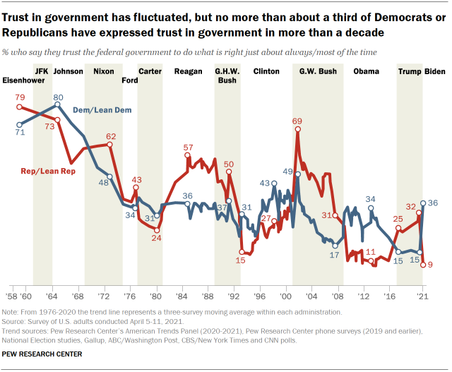 Chart shows trust in government has fluctuated, but no more than about a third of Democrats or Republicans have expressed trust in government in more than a decade
