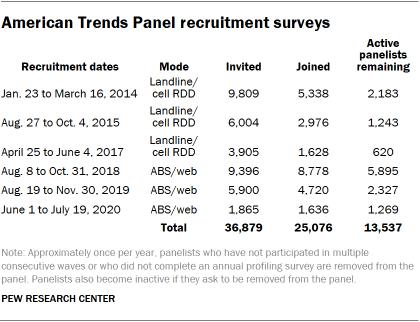 Table shows American Trends Panel recruitment surveys