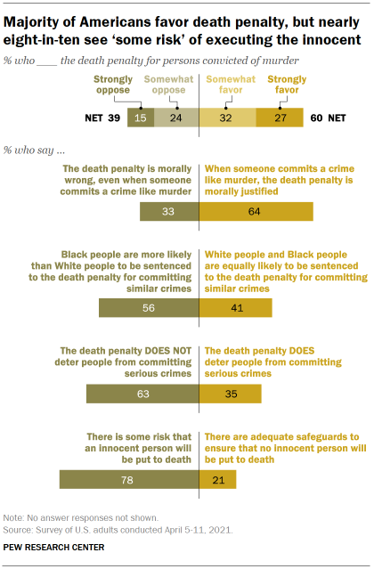 Chart shows majority of Americans favor death penalty, but nearly eight-in-ten see 'some risk' of executing the innocent