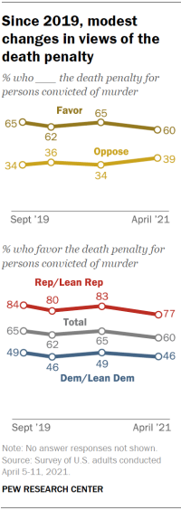 Chart shows since 2019, modest changes in views of the death penalty