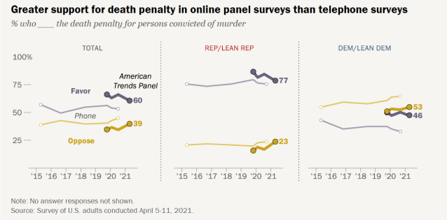 Chart shows greater support for death penalty in online panel surveys than telephone surveys