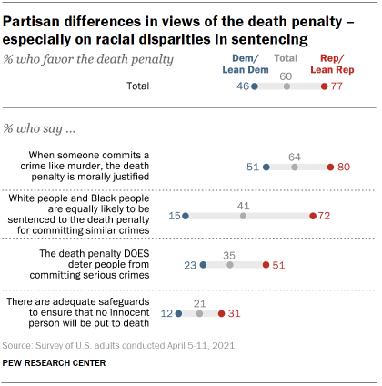 Chart shows partisan differences in views of the death penalty – especially on racial disparities in sentencing