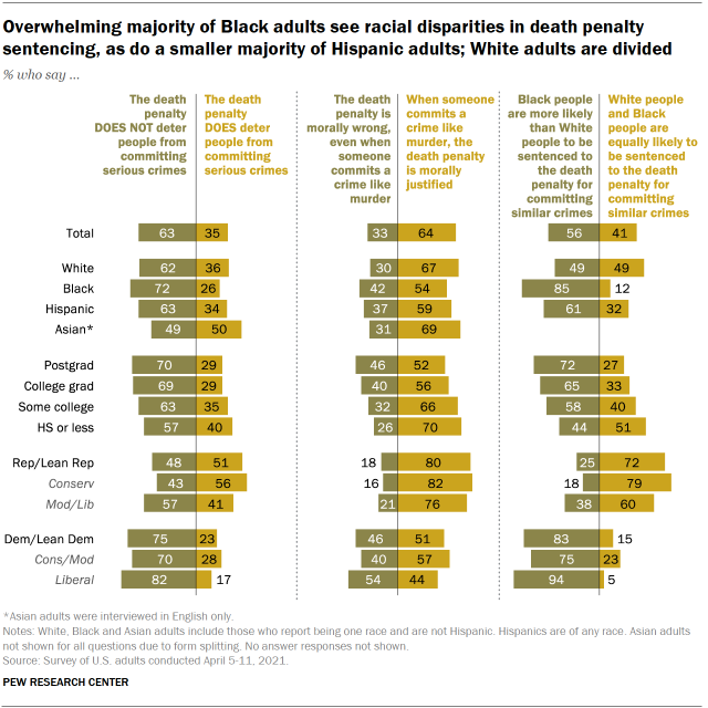 Chart shows overwhelming majority of Black adults see racial disparities in death penalty sentencing, as do a smaller majority of Hispanic adults; White adults are divided