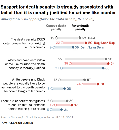Chart shows support for death penalty is strongly associated with belief that it is morally justified for crimes like murder