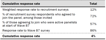 Table shows response rates