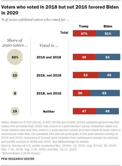 Chart shows voters who voted in 2018 but not 2016 favored Biden in 2020