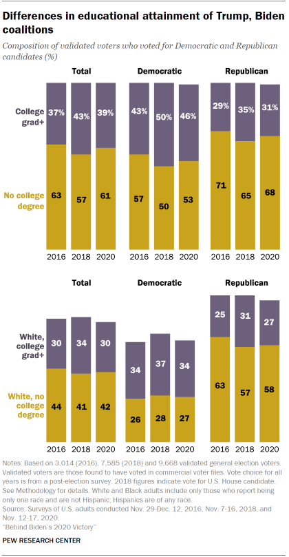 Chart shows differences in educational attainment of Trump, Biden coalitions