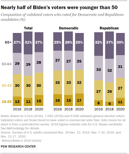 Chart shows nearly half of Biden's voters were younger than 50