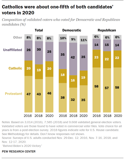 Chart shows Catholics were about one-fifth of both candidates' voters in 2020