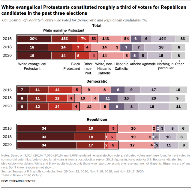 Chart shows White evangelical Protestants constituted roughly a third of voters for Republican candidates in the past three elections