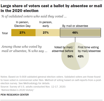 Chart shows large share of voters cast a ballot by absentee or mail in the 2020 election