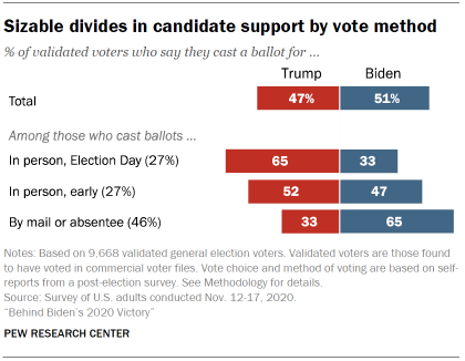 Chart shows sizable divides in candidate support by vote method