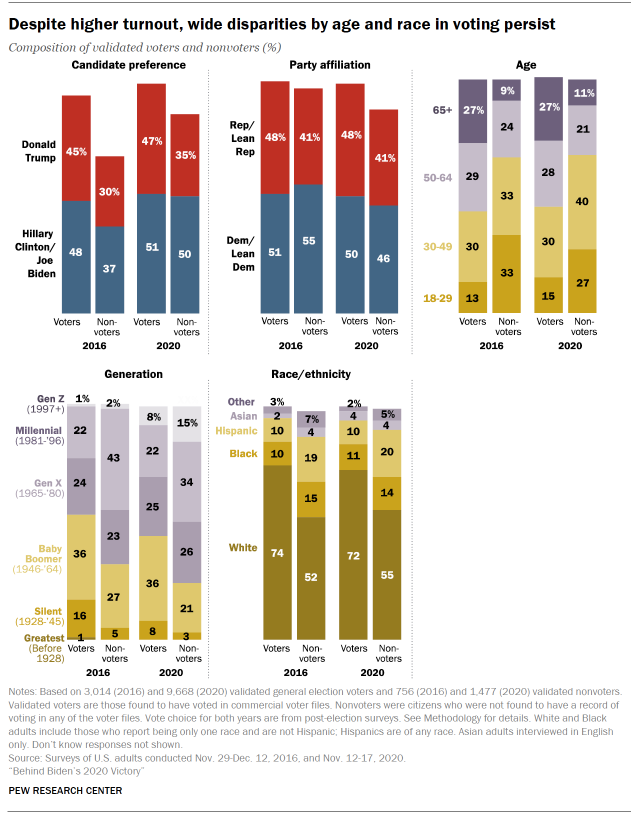 Chart shows despite higher turnout, wide disparities by age and race in voting persist