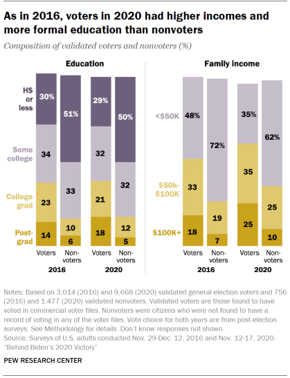 Chart shows as in 2016, voters in 2020 had higher incomes and more formal education than nonvoters