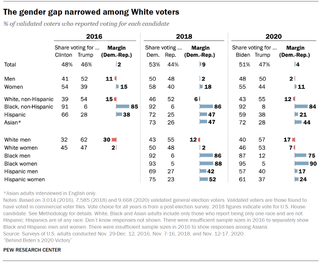 Chart shows the gender gap narrowed among White voters