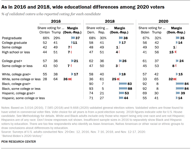 Chart shows as in 2016 and 2018, wide educational differences among 2020 voters