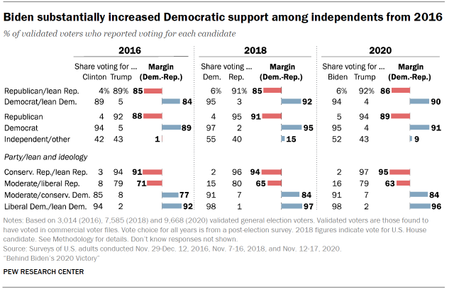 Chart shows Biden substantially increased Democratic support among independents from 2016