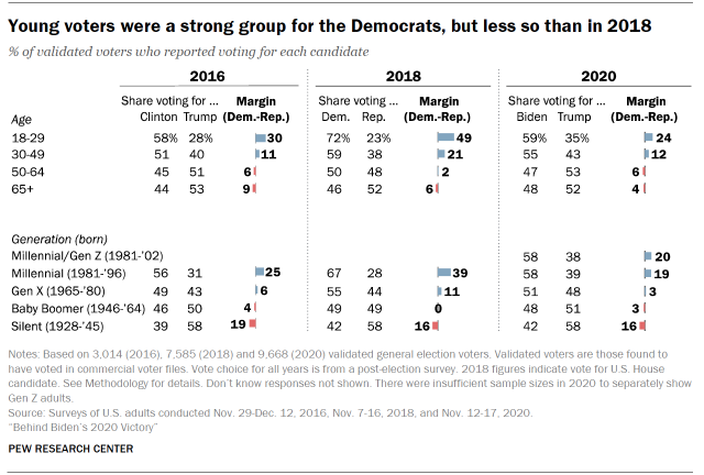 Chart shows young voters were a strong group for the Democrats, but less so than in 2018