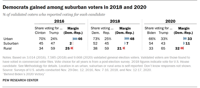 Chart shows Democrats gained among suburban voters in 2018 and 2020