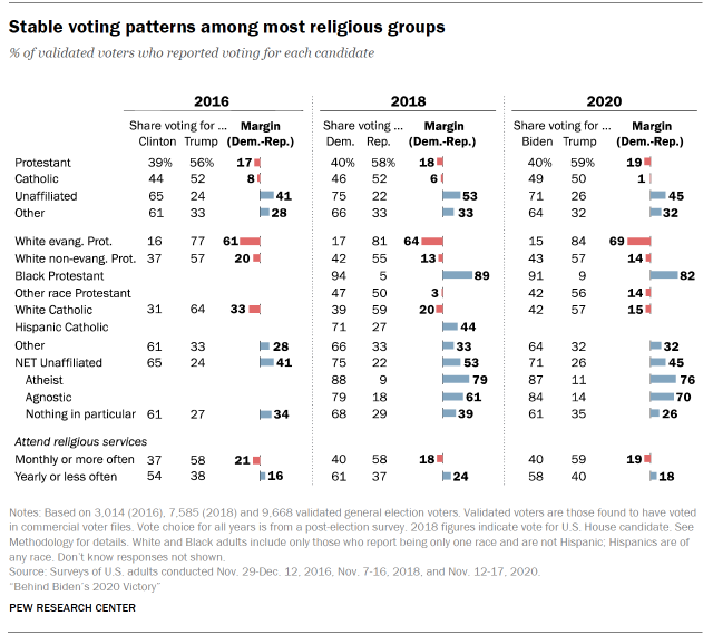 Chart shows stable voting patterns among most religious groups
