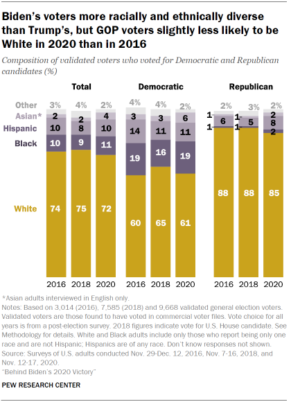 Chart shows Biden's voters more racially and ethnically diverse than Trump's, but GOP voters slightly less likely to be White in 2020 than in 2016