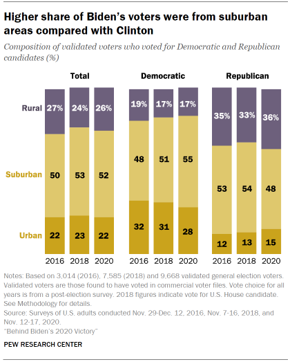 Chart shows higher share of Biden's voters were from suburban areas compared with Clinton