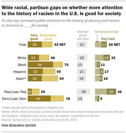 Chart shows wide racial, partisan gaps on whether more attention to the history of racism in the U.S. is good for society