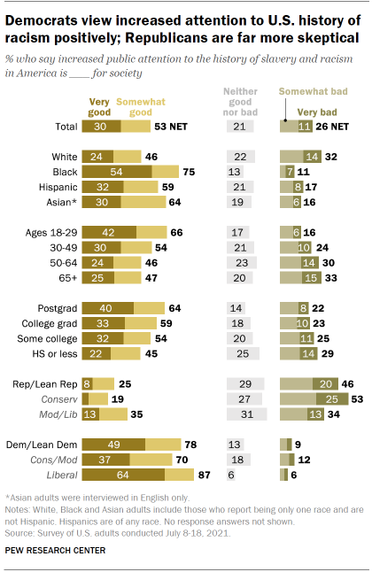 Chart shows Democrats view increased attention to U.S. history of racism positively; Republicans are far more skeptical