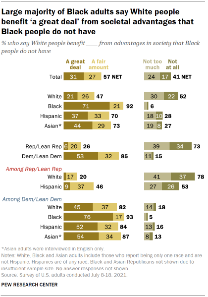 Chart shows large majority of Black adults say White people benefit 'a great deal' from societal advantages that Black people do not have